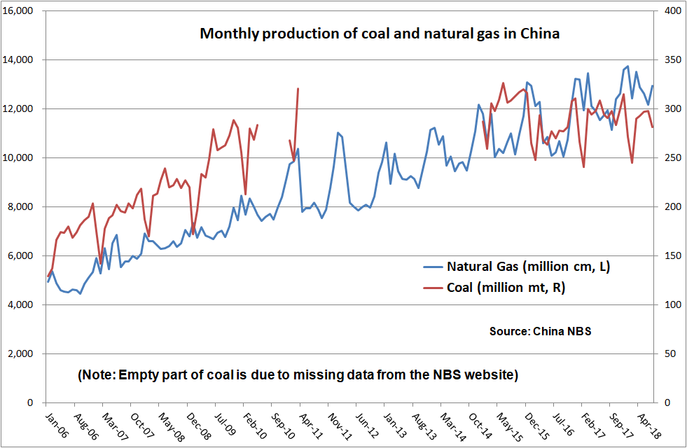 Snake Oil Trading Blog: China crude oil production declining with no
