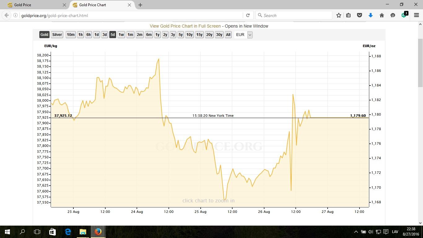 Форекс цена золота 999 в реальном времени законна деятельность на форекс