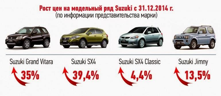цены на автомобили Сузуки