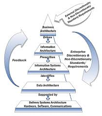 information system enterprise architecture