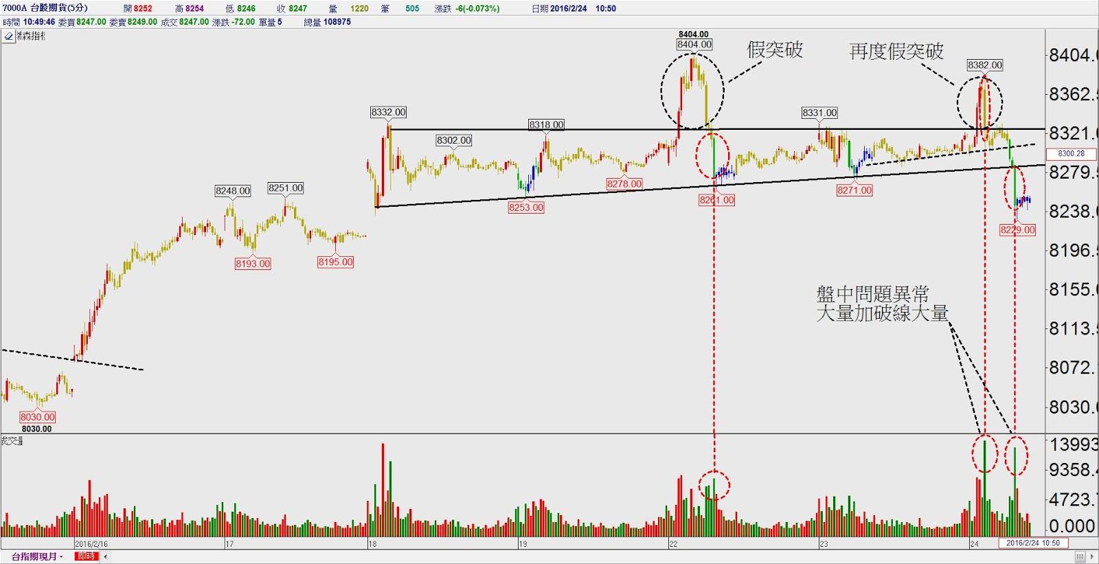 蔡森 ---- 隨勢而為 ---- 技術分析: 緊張刺激的一周*S&P500周線&臺指期五分鐘線*