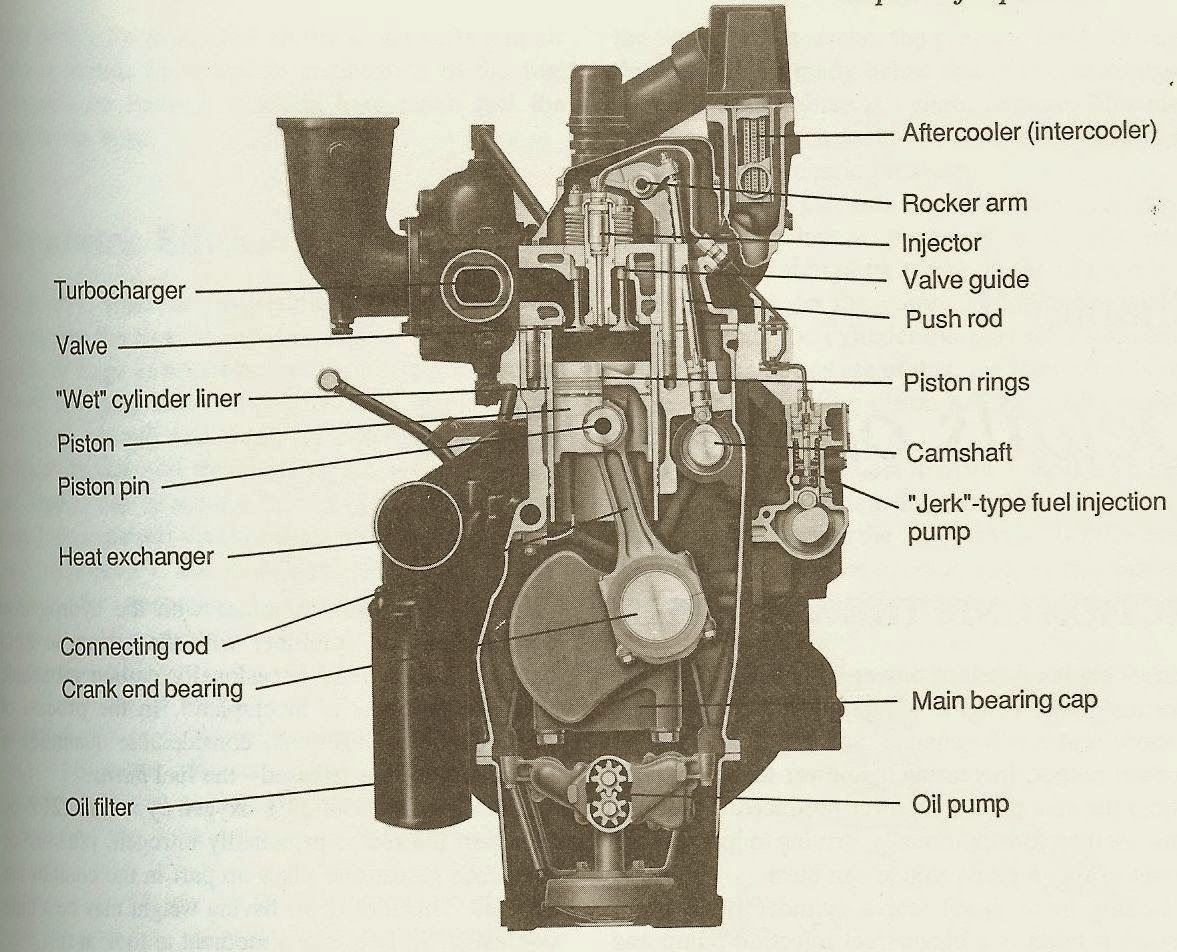 basic for junior marine engineersrammarsea: BASIC MARINE DIESEL ENGINES