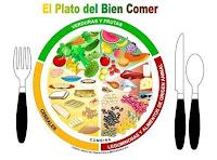 El Plato del Bien Comer - Featured Image