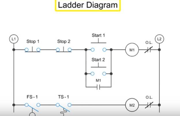 industrial automation, ladder diagram, plc circuit and plc design  -  knowledgetube | outrageous ideas for your technology