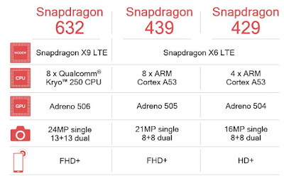 Qualcomm Snapdragon Mobile Processor Officially Launched