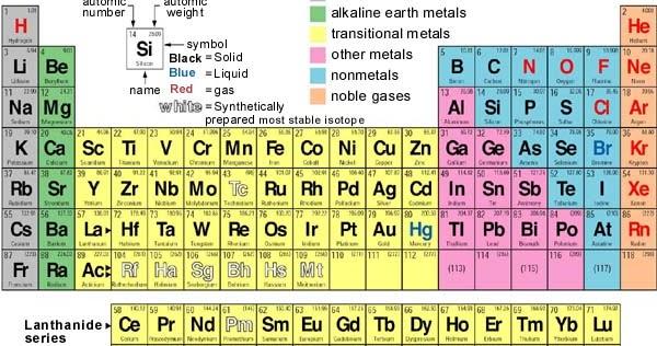 Download tabel periodik unsur spu kimia format pdf candra junie urtaz Image collections
