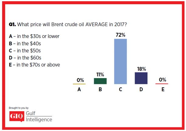 ENERGY   GIQ London Energy Industry Survey: Oil to Average $50s/bl in 2017