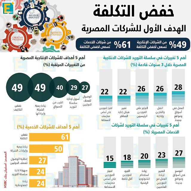 خفض التكلفة الهدف الأول للشركات المصرية