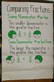 Image result for comparing fractions anchor chart