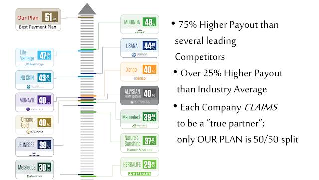 Ariix Compensation Plan