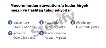 İnstagram'da popüler seyahat hashtagları