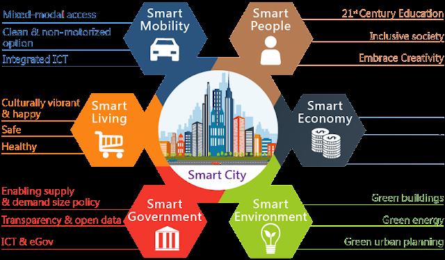 Membangun Smart City Indonesia Dengan Pemanfaatan Teknologi Informasi