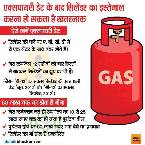 गॅस सिलिंडरचा विमा असतो Gas cylinders have insurance,