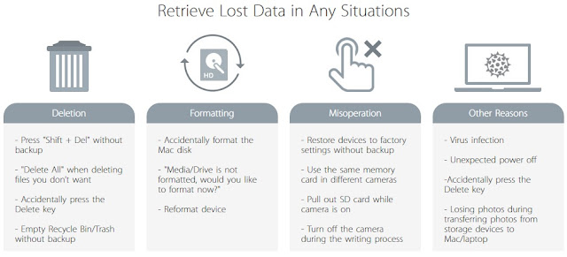 Tenorshare Any Data Recovery Sundeep Maan