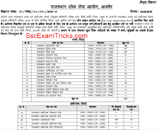 RPSC RAS RTS Admit Card 2016 Notice