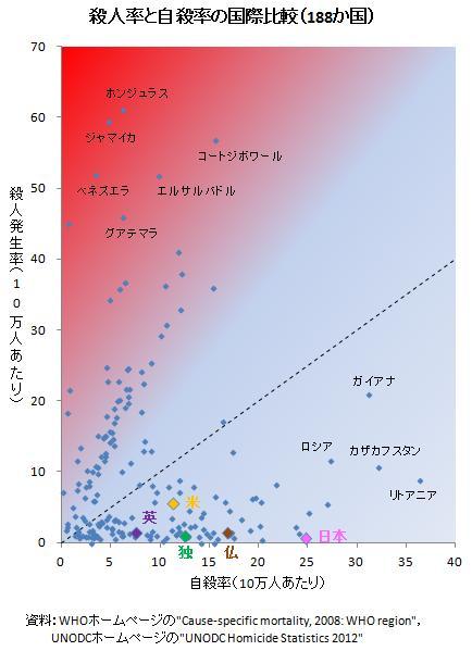 データえっせい: 殺人率と自殺率の国際比較(改)