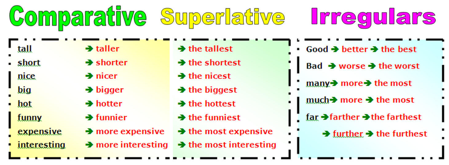 English Intermediate I U3 Comparative And Superlative