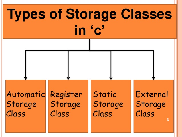 C Programming ; Storage Classes in c