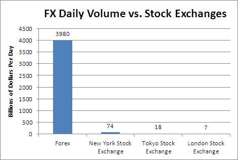 Forex market vs stock market size