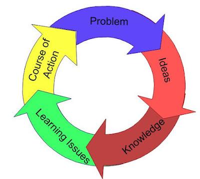 Problem Based Learning Bisa Tingkatkan Keaktifan Siswa