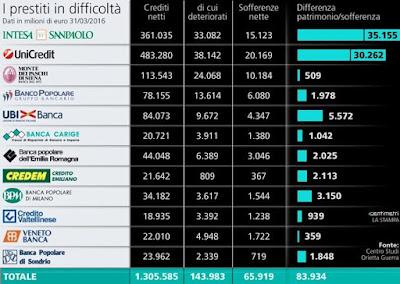 i bilanci delle banche italiane