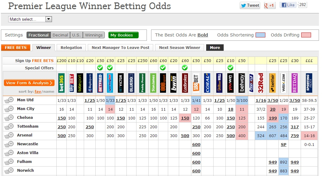 Premier League Winner Odds
