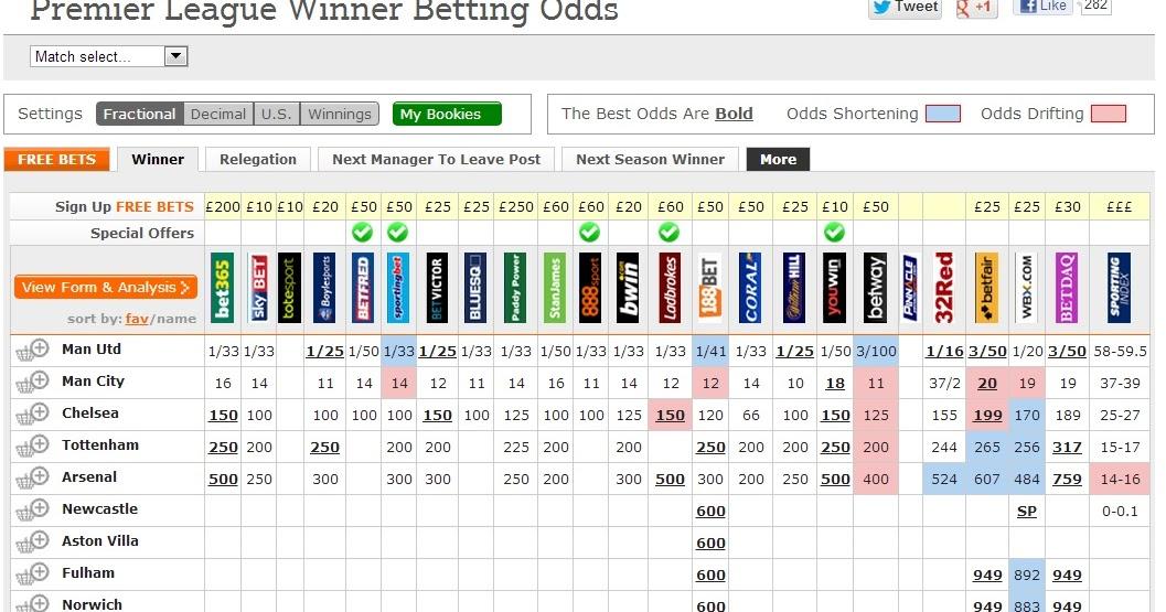To Win Premier League Odds