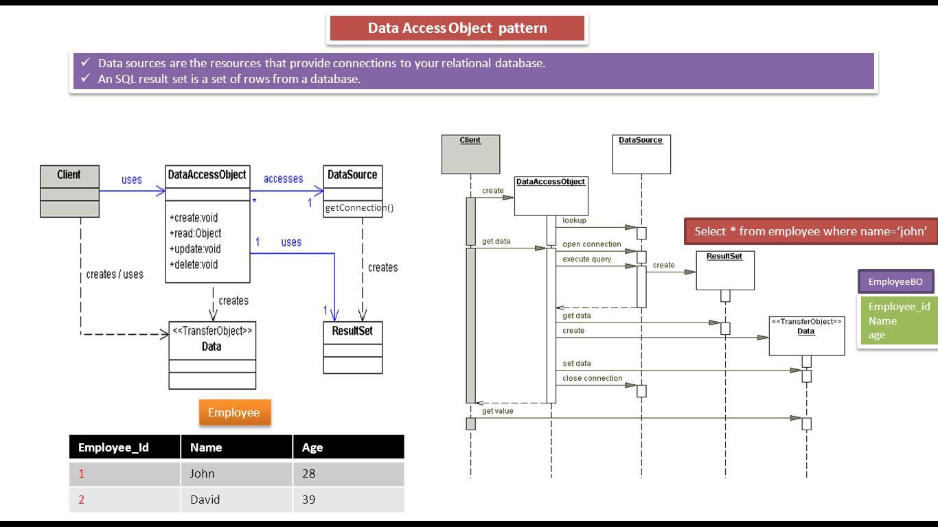 Decorator Design Pattern In Java
