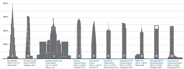 Top Architecture (Puncak Arsitektur)