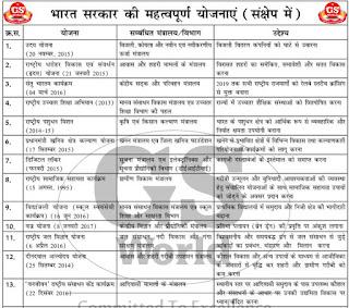 Government Schemes List