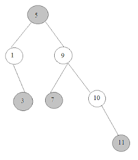 By Photo Congress || Binary Tree Vertical Order Traversal