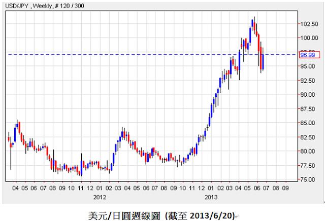 後QE年代新興市場的東南亞會是流星還是恆星? | 幣圖誌Bituzi - 挑戰市場規則