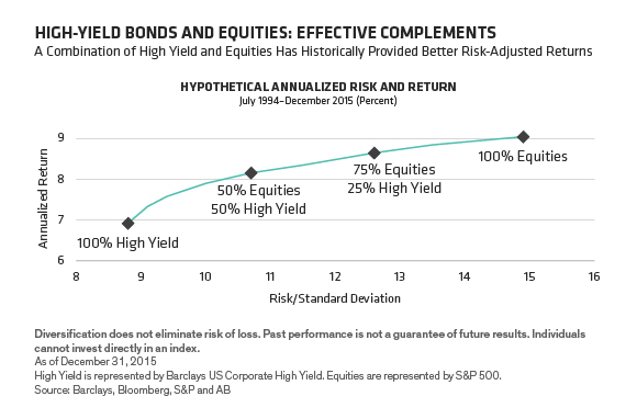 High yield bonds and equities: effective compliments. A combination of high yield and equities has historically provided better risk-adjusted returns