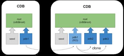 Multitenant, Oracle PDB, Oracle Database 12c