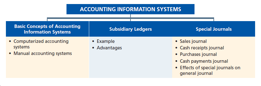 advantages of accounting information system