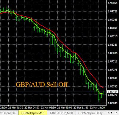 GBP/AUD Trading Signals