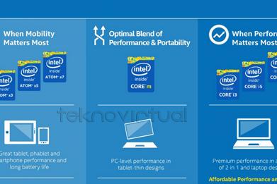 Cherry Trail Prosesor Intel Untuk Smartphone dan Tablet
