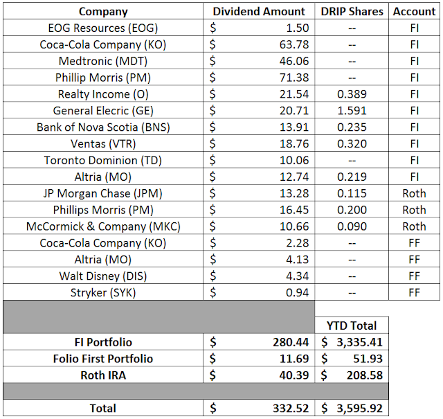 Dividends | Financial Independence | Dividend Growth Investing