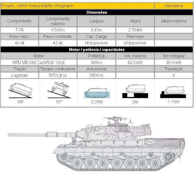Leopard-1 A5 Carro de combate médio descrição