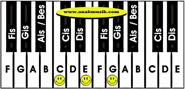 Kunci Dasar Keyboard C