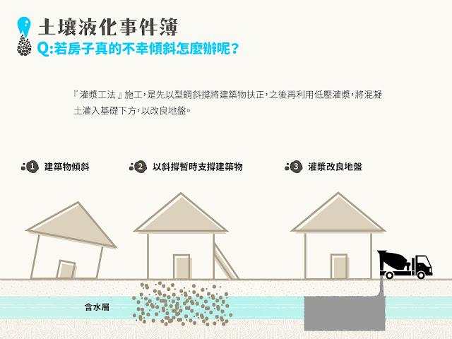 萬一房屋不幸傾斜,也可以用「灌漿工法」補救