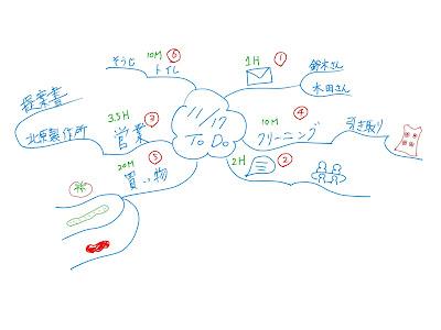 ミニマインドマップ 「11/17 ToDo」 (作: 塚原 美樹) ~ 各々の仕事にかかる時間数を書き入れてスケジューリング