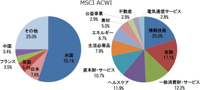 MSCI ACWI 国別構成比と業種別構成比