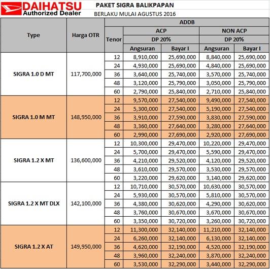 Harga Mobil Daihatsu Sigra Balikpapan Cash Kredit Dan Simulasi Kredit Daihatsu Palangkaraya