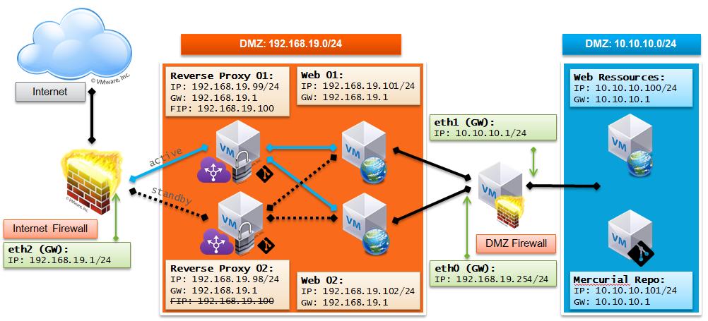 Katalykt: Installing an High-Availability SSL Web Load