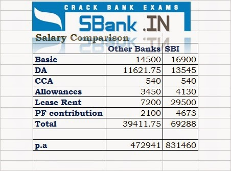 SBI Probationary Officer Salary