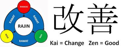 Kaizen dan 5S