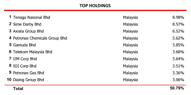 Top Holding CIMB Islamic Dali Equity Growth Fund