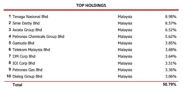 Top Holding CIMB Islamic Dali Equity Growth Fund