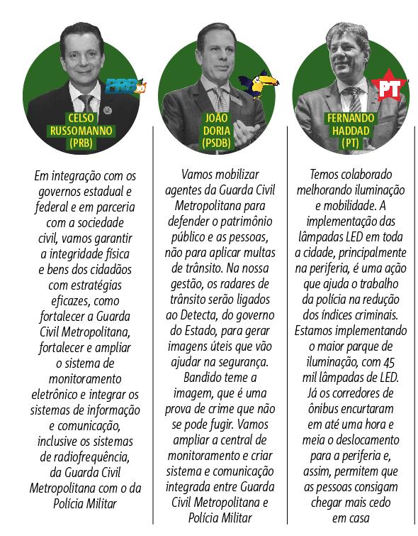 Candidatos respondem, como a prefeitura de São Paulo pode colaborar para a redução dos índices criminais? O que pretende fazer pela segurança pública?
